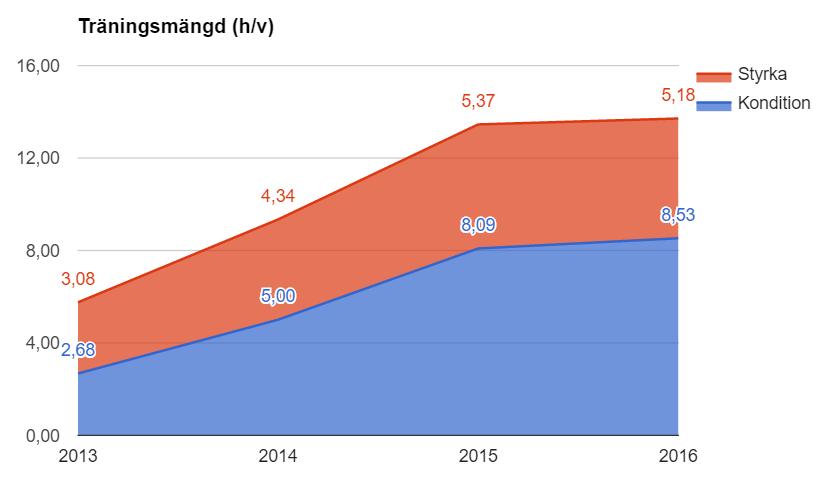 Träningsmängd 2013--2016 uppdelat på konditionsträning och sk styrka (vilket mestadels är klättring nu för tiden). 2016 är genomsnittligt jan-nov förstås.
